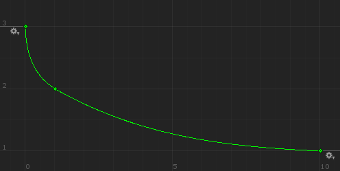 AnimationCurve difficulty curve